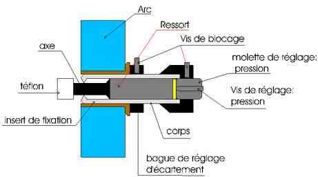 Comment assembler un repose-flèche?