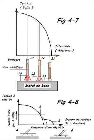 Comment augmenter la force d'un arc composé?