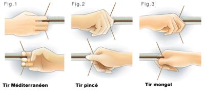 Quel fil pour un arc?