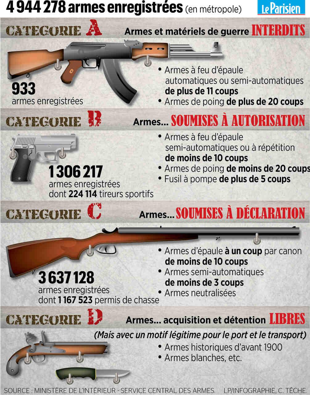 Quelle est la sanction pour avoir pris une arme?